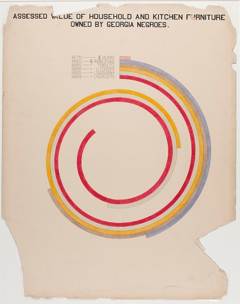 WEB Du Bois circle chart